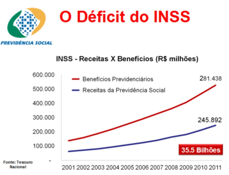 deficit-do-inss